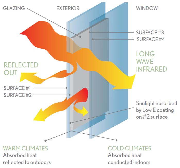 Window Installation Jupiter FL Energy Saving Glass Explained